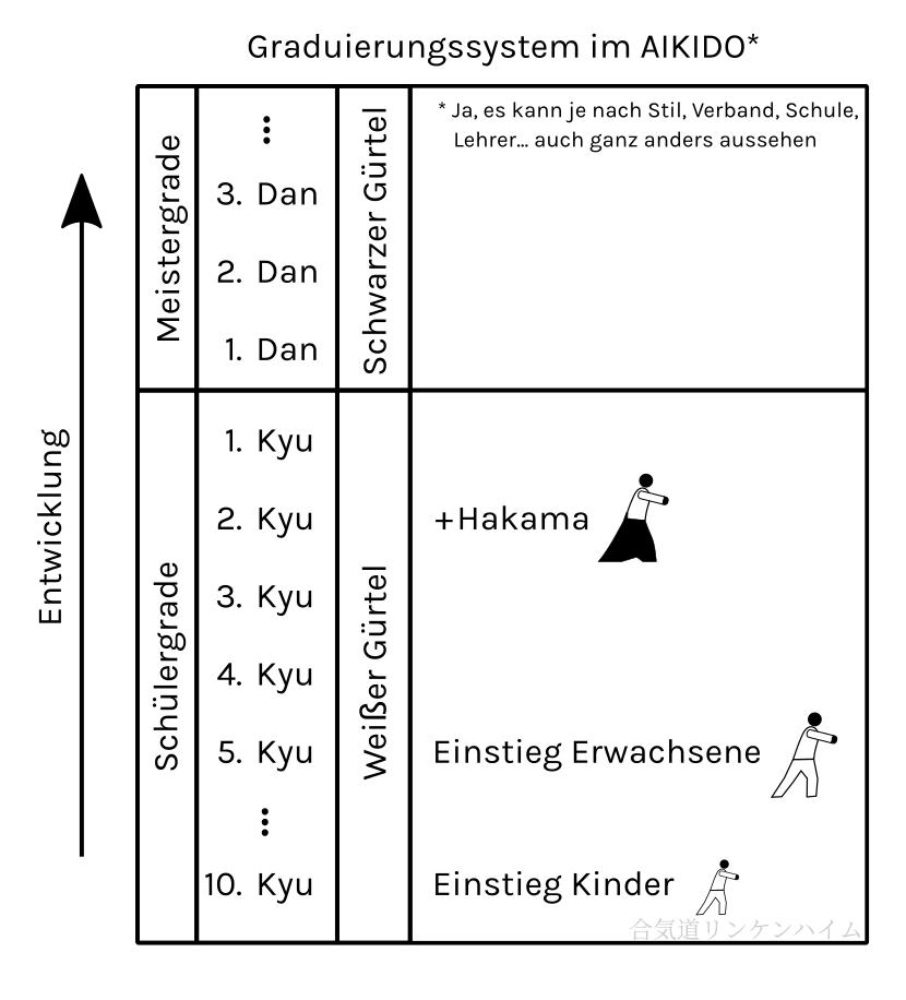 Graduierungssystem Aikido